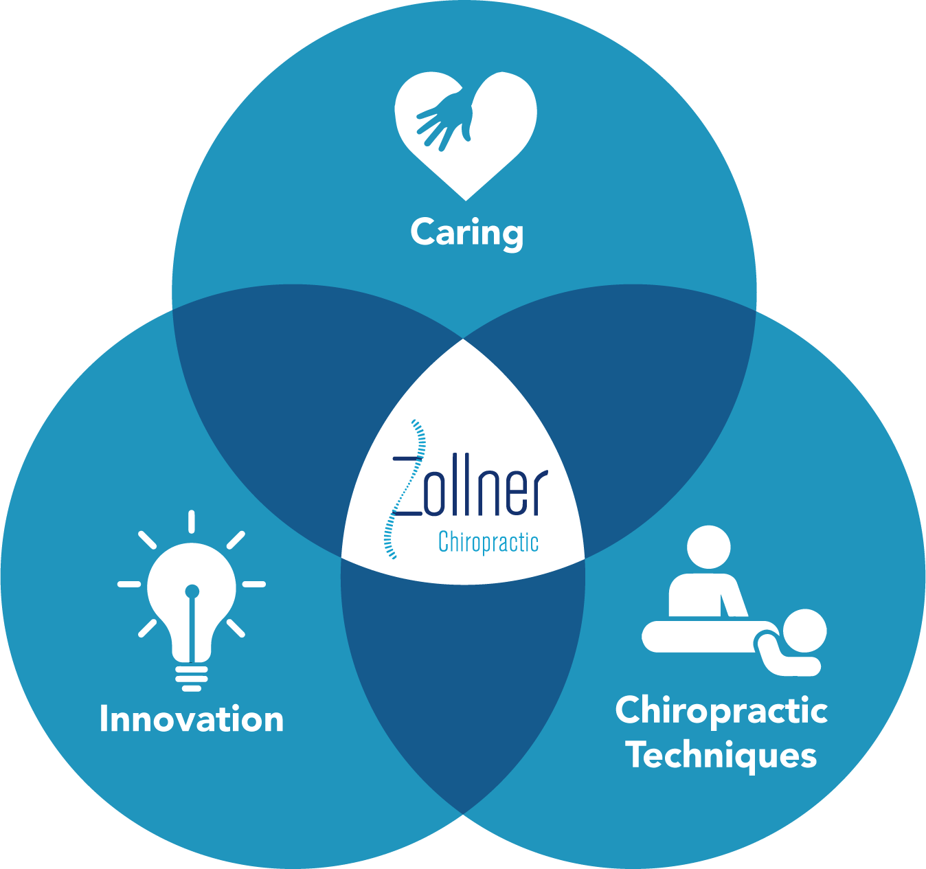 Caring Innovation Chiropractic Techniques