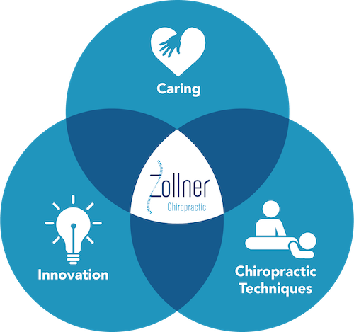 San Rafael Chiropractor - Caring, Innovation, Chiropractic Techniques